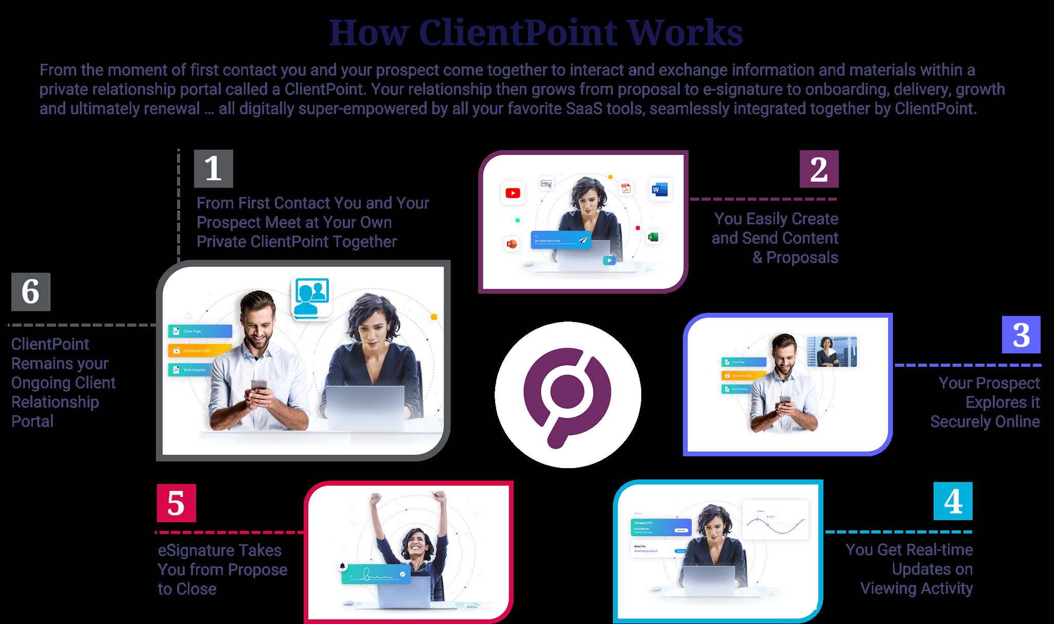 How ClientPoint Works 6 Step Method TRANSPARENT for a LIGHT BG