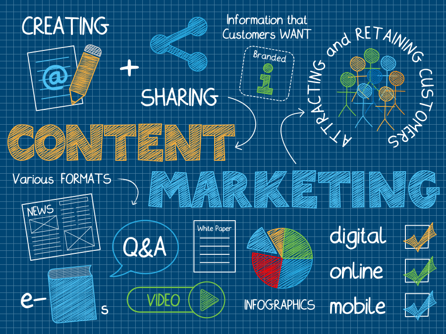 b2b-content-marketing